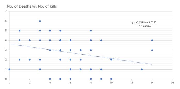 Deaths vs Kills