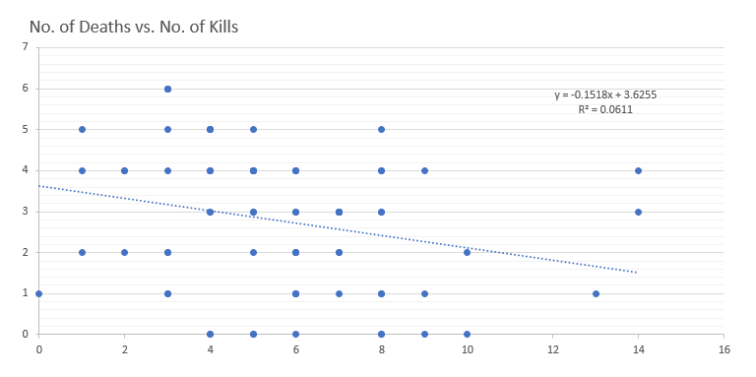Deaths vs Kills