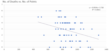 deaths vs points