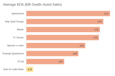KDA is calculated using Kills plus Assists all divided by Deaths.