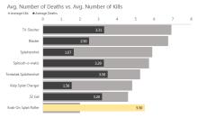 Overall Kills vs Deaths per Weapon