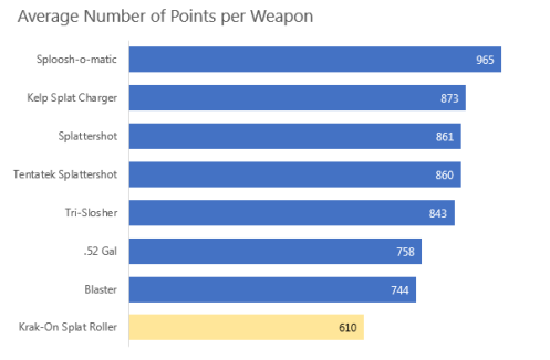 Overall Points per Weapon