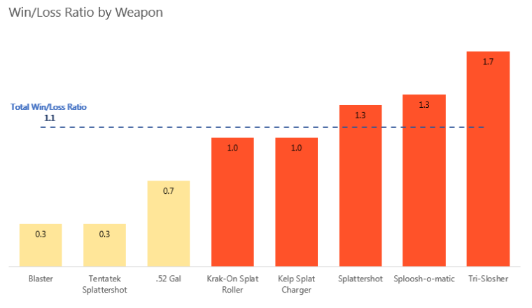Win Loss ratio by weapon v2