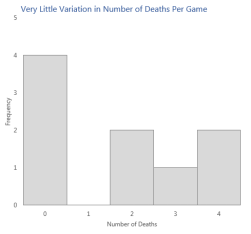 Splattershot Deaths Histogram