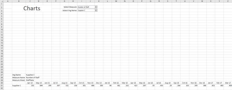 Charts Sheet 2