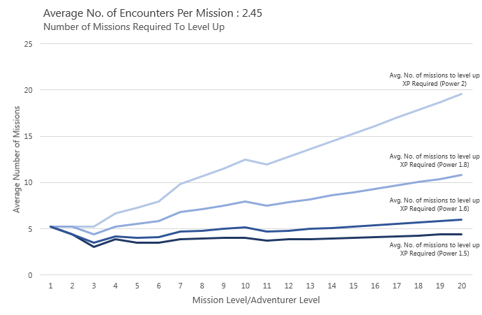 Number of Encounters Per Level