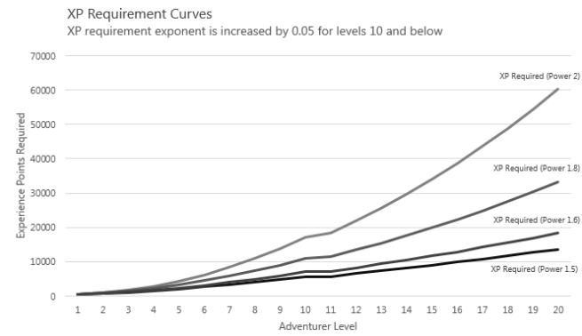 XP Requirement Curves